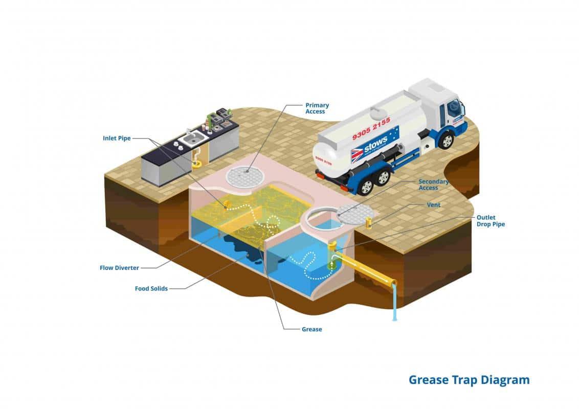 Grease Traps Melbourne