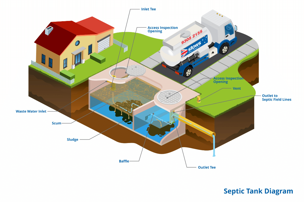 Septic tank diagram | Waste Management Solutions