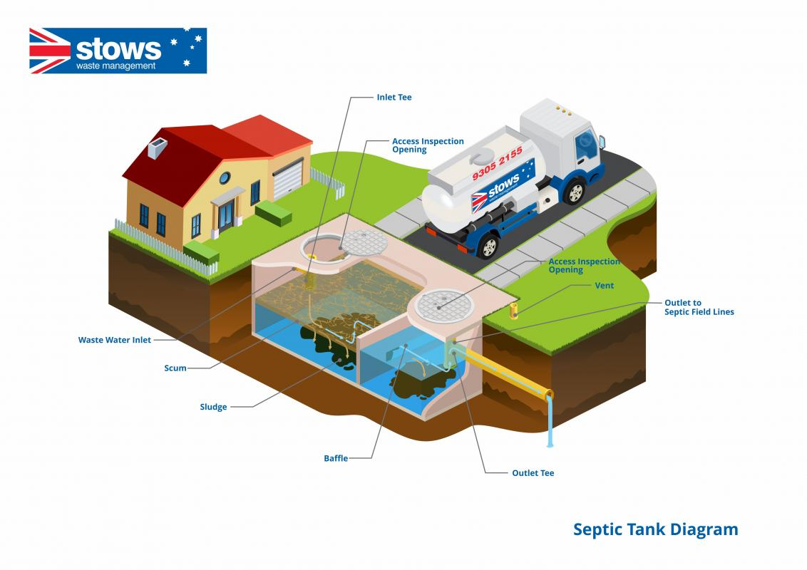 Stows Septic Tank